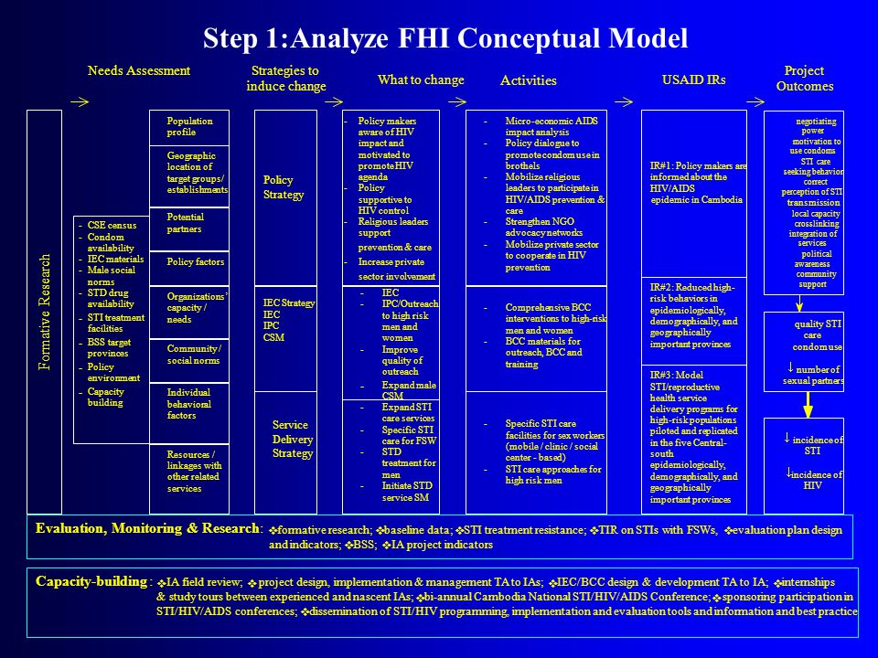 Buy-in approach continued  Do the list and the titles of activity types cover all the formats in which HIV/AIDS interventions are delivered and program operations are set.