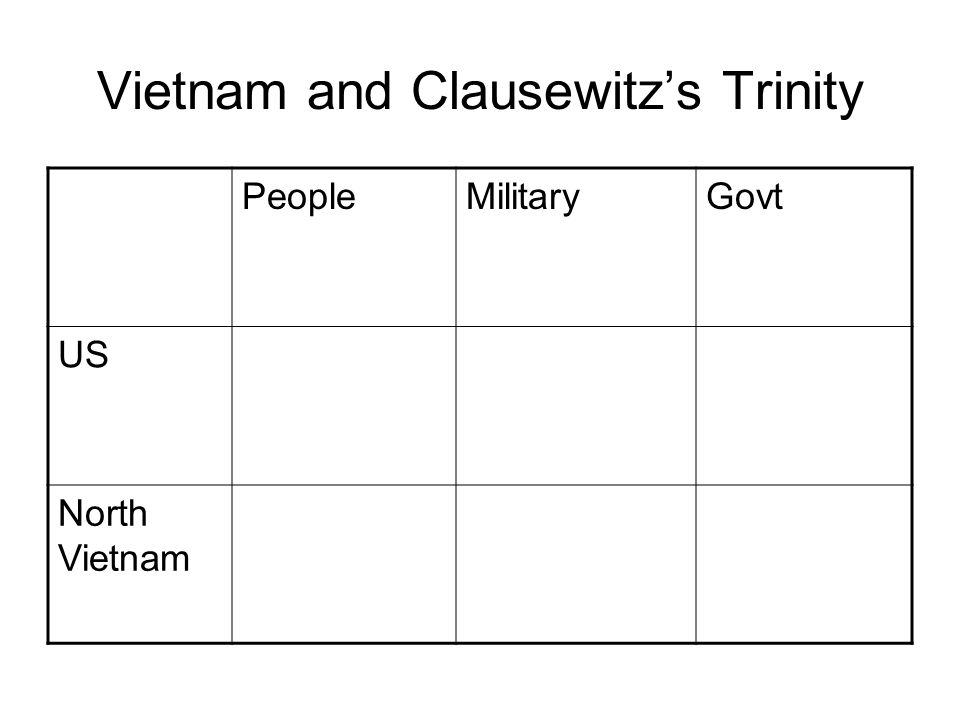Vietnam and Clausewitz's Trinity PeopleMilitaryGovt US North Vietnam