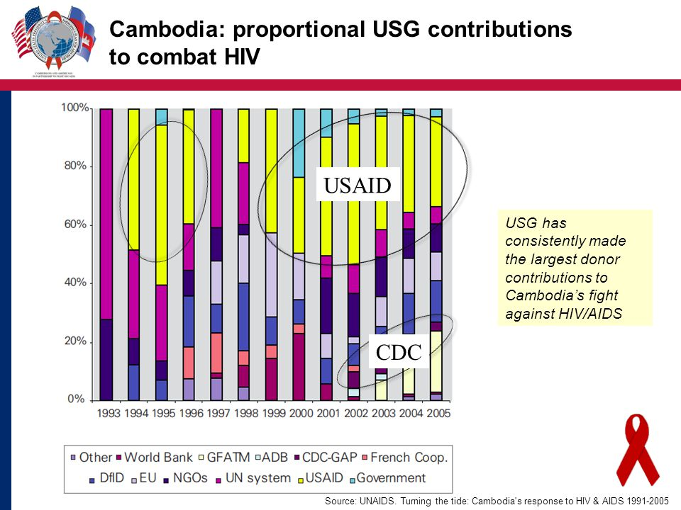 Cambodia: adult HIV prevalence in sentinel populations, 1996-2007