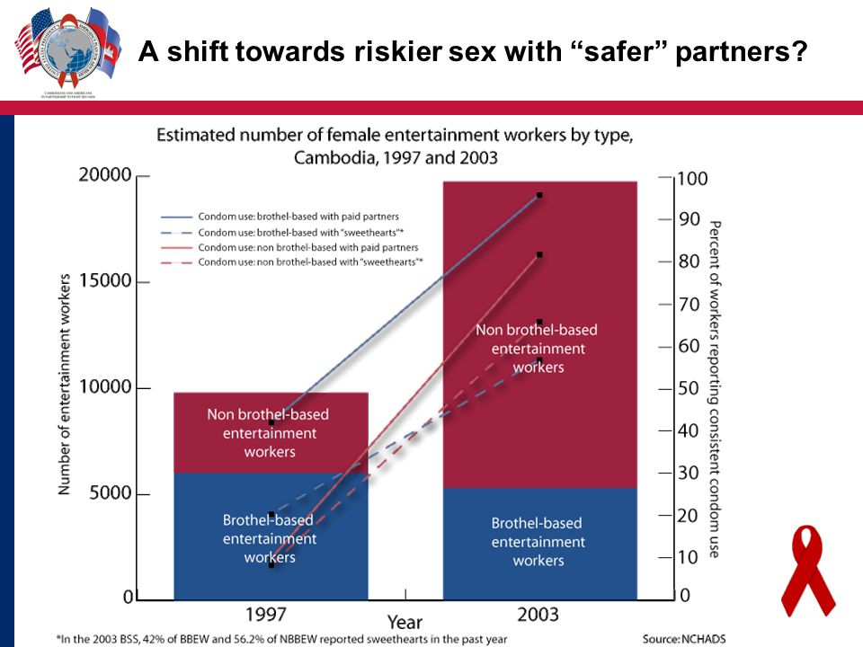 A shift towards riskier sex with safer partners