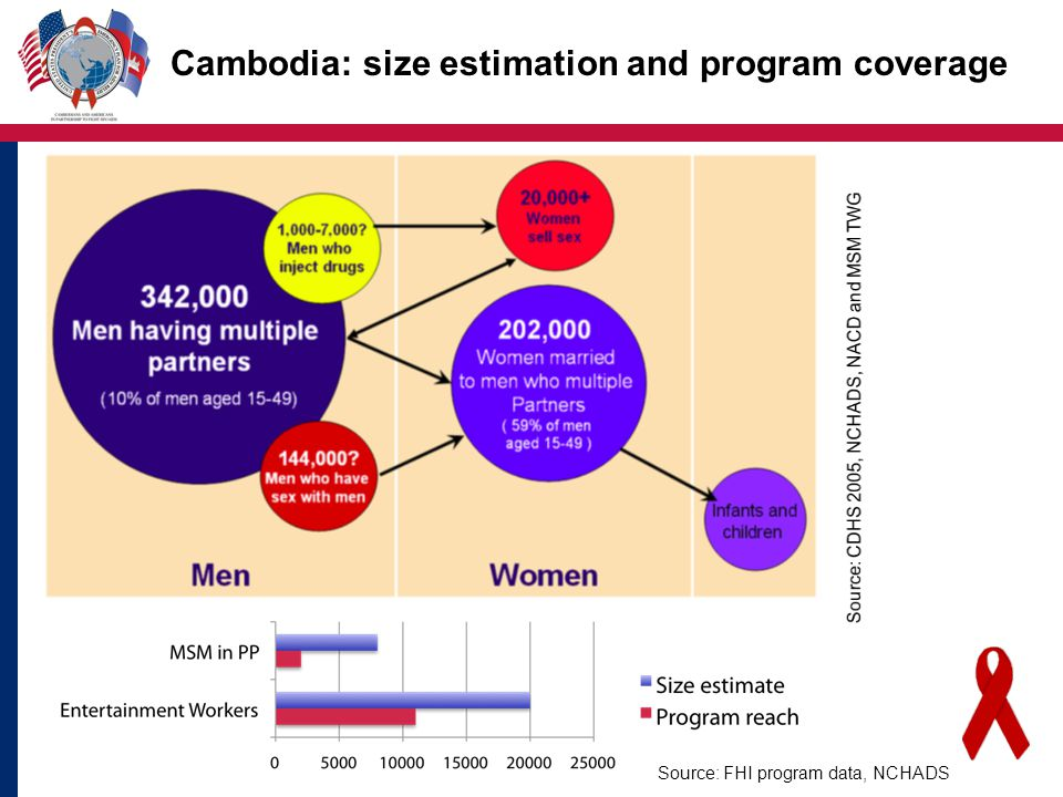 Cambodia: size estimation and program coverage Source: FHI program data, NCHADS