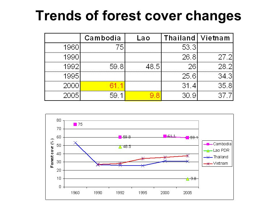 Trends of forest cover changes