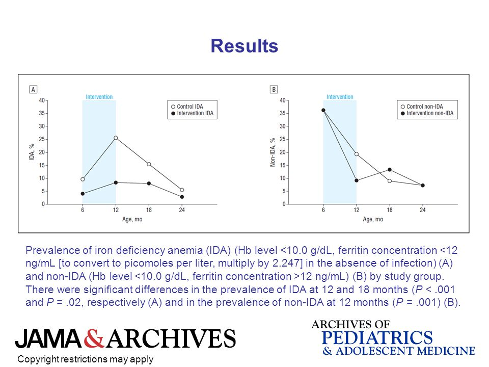 Copyright restrictions may apply Prevalence of iron deficiency anemia (IDA) (Hb level 12 ng/mL) (B) by study group.