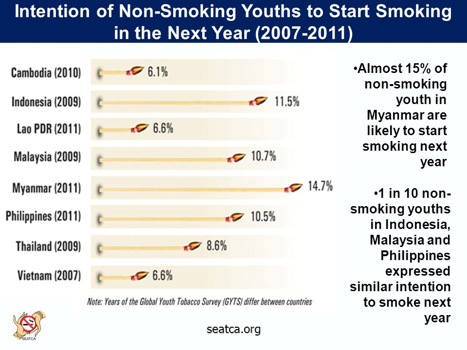 seatca.org Intention of Non-Smoking Youths to Start Smoking in the Next Year (2007-2011) Almost 15% of non-smoking youth in Myanmar are likely to start smoking next year 1 in 10 non- smoking youths in Indonesia, Malaysia and Philippines expressed similar intention to smoke next year