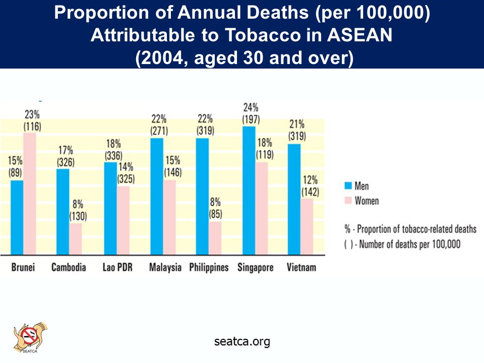 Proportion of Annual Deaths (per 100,000) Attributable to Tobacco in ASEAN (2004, aged 30 and over) Proportion of Annual Deaths (per 100,000) Attributable to Tobacco in ASEAN (2004, aged 30 and over)