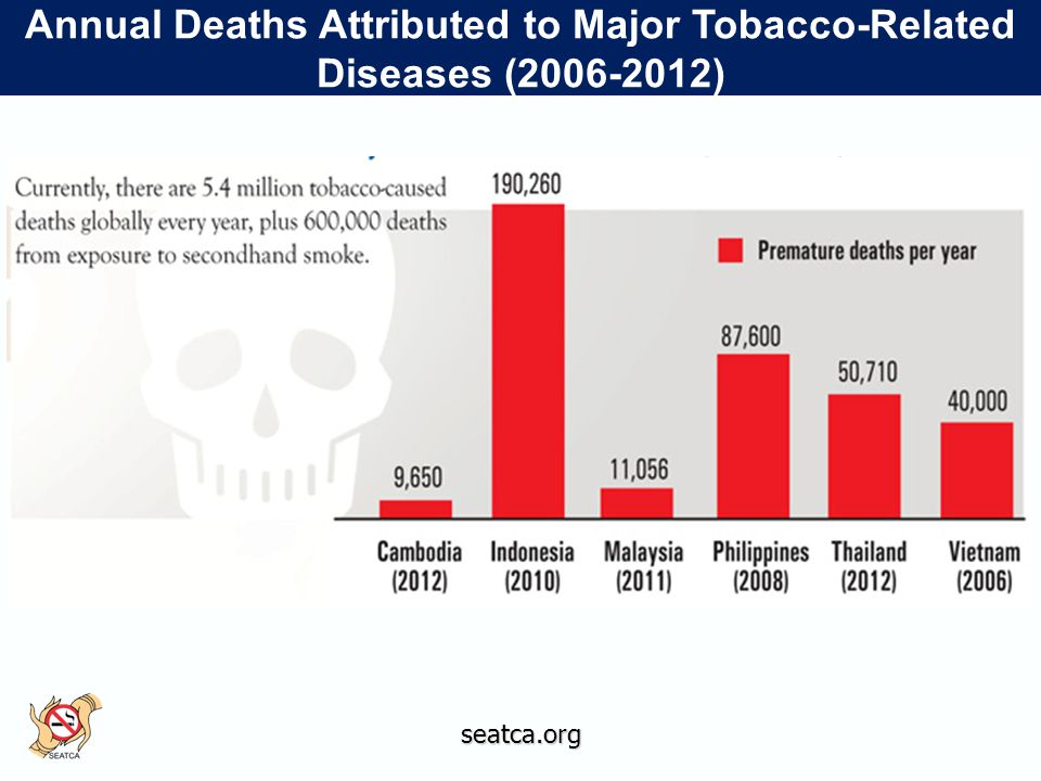 seatca.org Annual Deaths Attributed to Major Tobacco-Related Diseases (2006-2012)