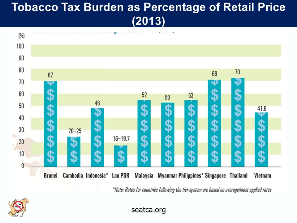 Tobacco Tax Burden as Percentage of Retail Price (2013)