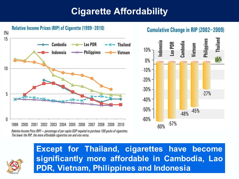 Cigarette Affordability Except for Thailand, cigarettes have become significantly more affordable in Cambodia, Lao PDR, Vietnam, Philippines and Indonesia
