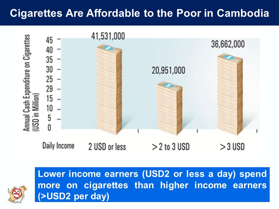 Cigarettes Are Affordable to the Poor in Cambodia Lower income earners (USD2 or less a day) spend more on cigarettes than higher income earners (>USD2 per day)
