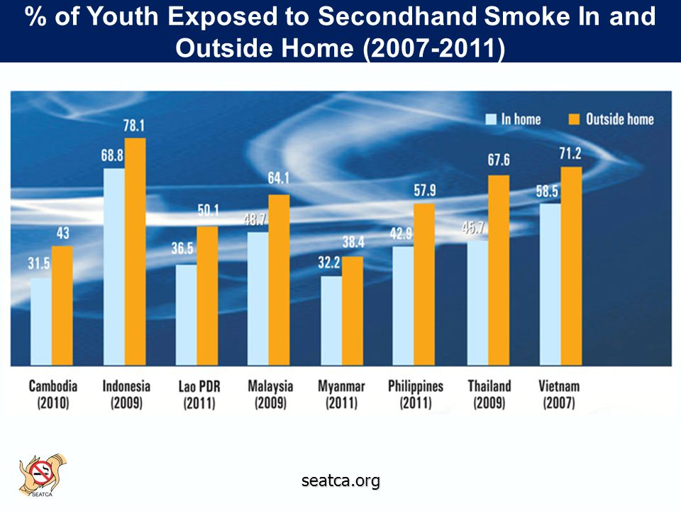 seatca.org % of Youth Exposed to Secondhand Smoke In and Outside Home (2007-2011)