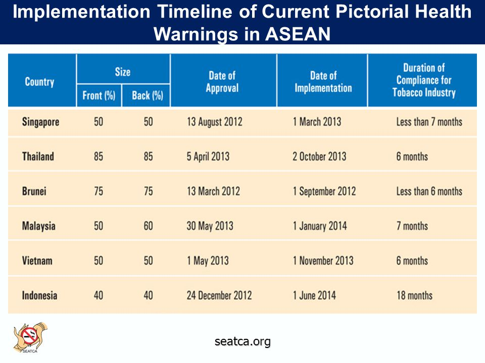 Implementation Timeline of Current Pictorial Health Warnings in ASEAN