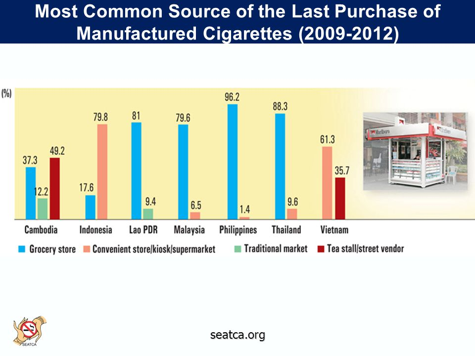 seatca.org Most Common Source of the Last Purchase of Manufactured Cigarettes (2009-2012)