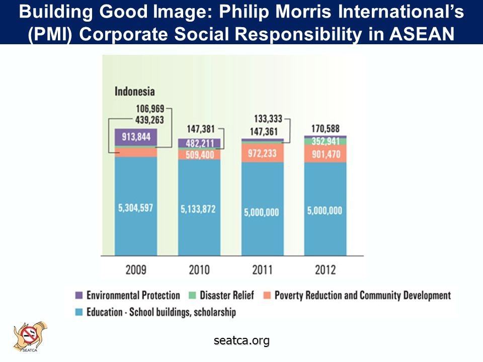 seatca.org Building Good Image: Philip Morris International's (PMI) Corporate Social Responsibility in ASEAN