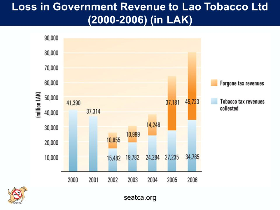 seatca.org Loss in Government Revenue to Lao Tobacco Ltd (2000-2006) (in LAK)