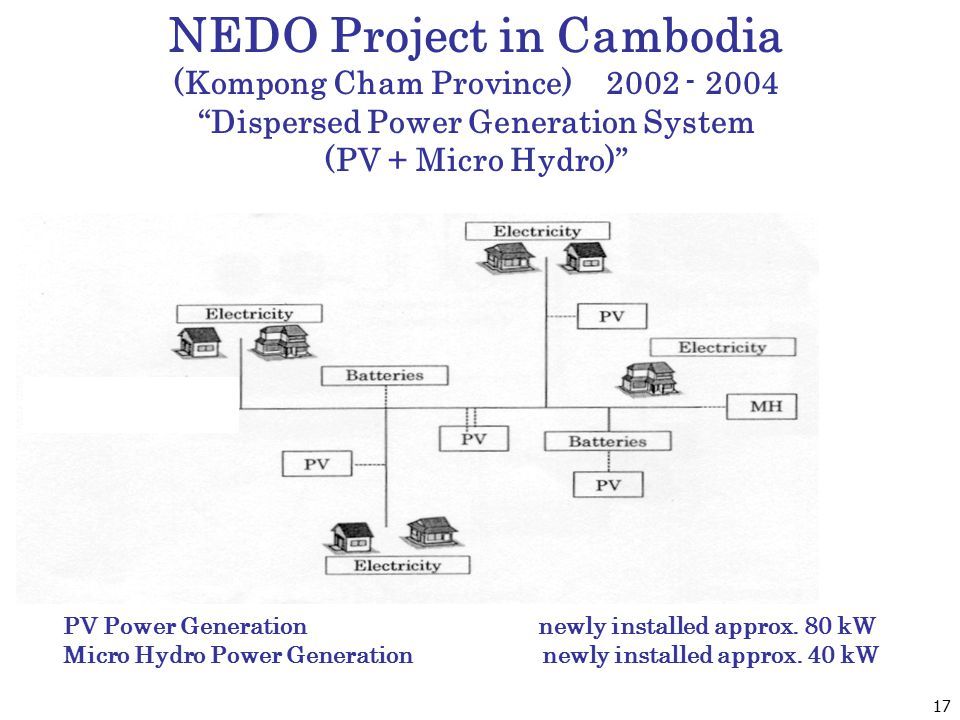 NEDO Project in Cambodia (Kompong Cham Province) 2002 - 2004 Dispersed Power Generation System (PV + Micro Hydro) PV Power Generation newly installed approx.