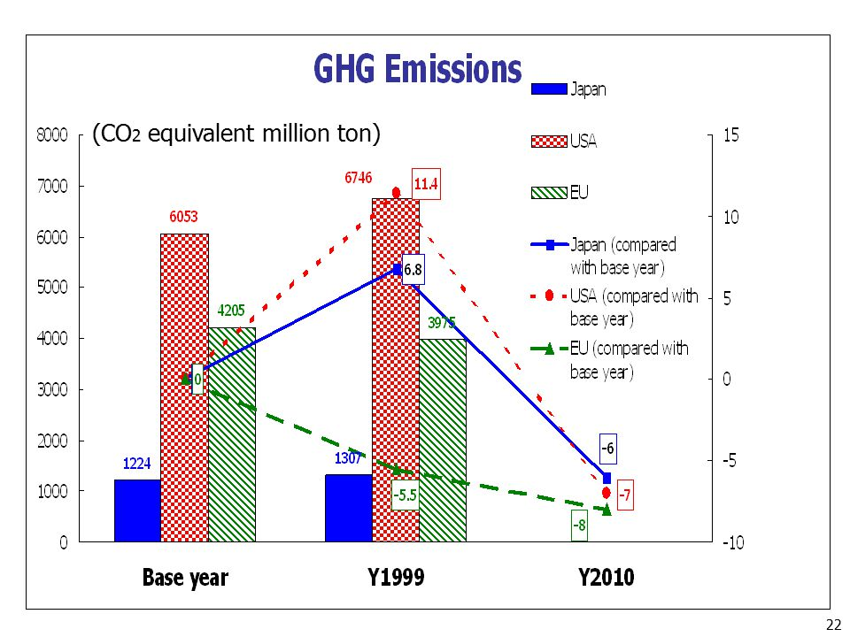 (CO 2 equivalent million ton) 22