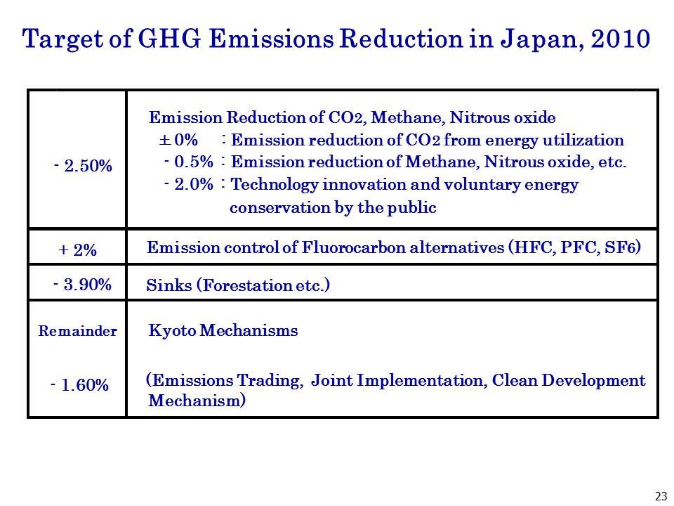 - 2.50% Emission Reduction of CO 2, Methane, Nitrous oxide + 0% : Emission reduction of CO 2 from energy utilization - 0.5% : Emission reduction of Methane, Nitrous oxide, etc.