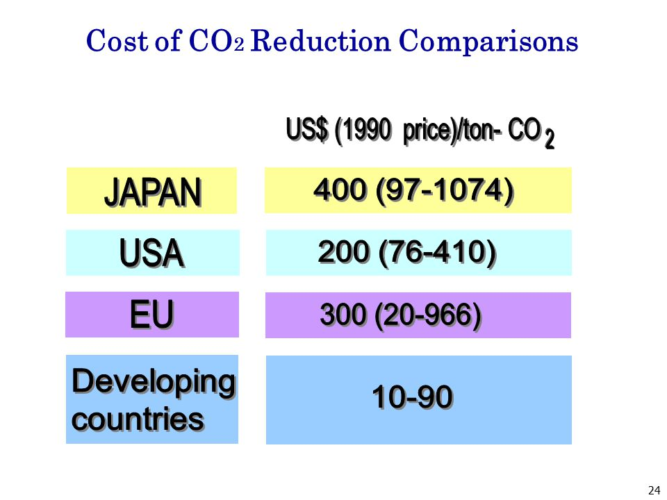 Cost of CO 2 Reduction Comparisons 24
