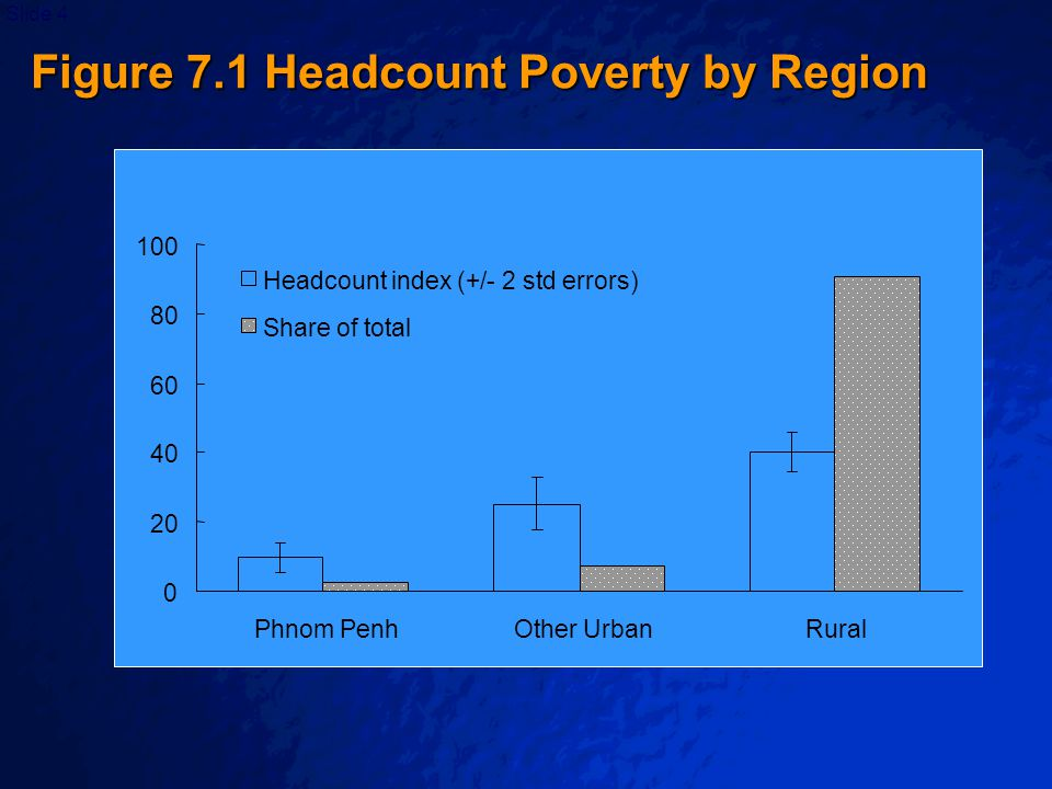© 2003 By Default!Slide 4 0 20 40 60 80 100 Phnom PenhOther UrbanRural Headcount index (+/- 2 std errors) Share of total Figure 7.1 Headcount Poverty by Region
