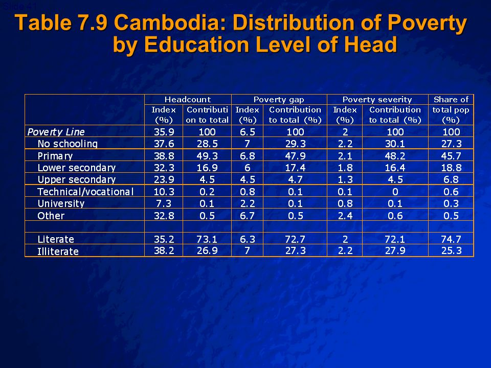 © 2003 By Default!Slide 41 Table 7.9 Cambodia: Distribution of Poverty by Education Level of Head