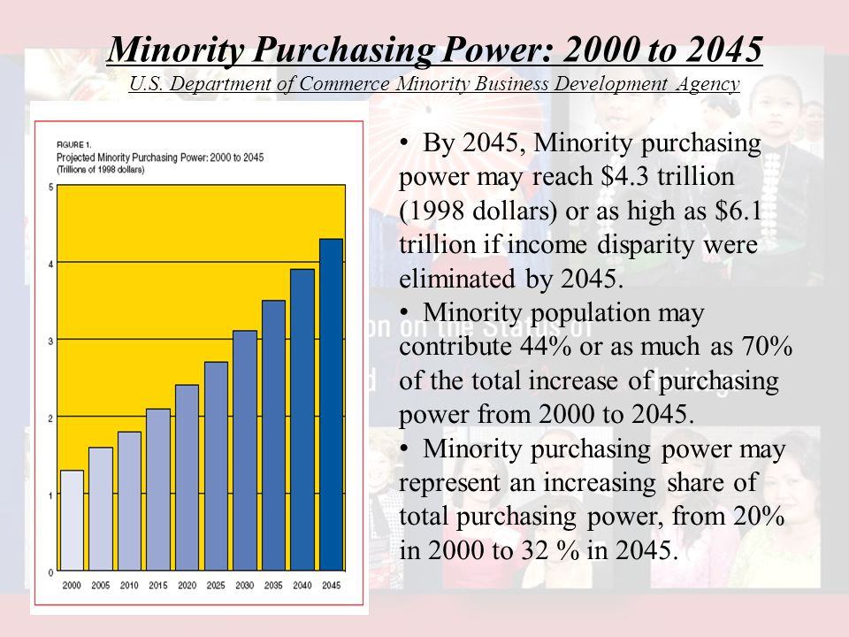 Minority Purchasing Power: 2000 to 2045 U.S.
