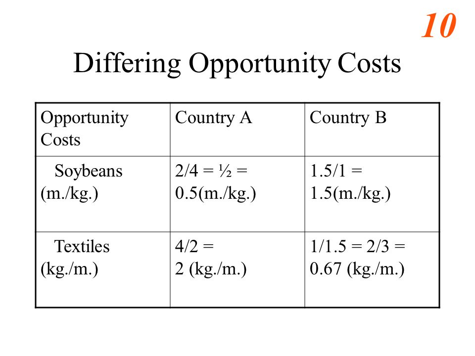 10 Differing Opportunity Costs Opportunity Costs Country ACountry B Soybeans (m./kg.) 2/4 = ½ = 0.5(m./kg.) 1.5/1 = 1.5(m./kg.) Textiles (kg./m.) 4/2 = 2 (kg./m.) 1/1.5 = 2/3 = 0.67 (kg./m.)