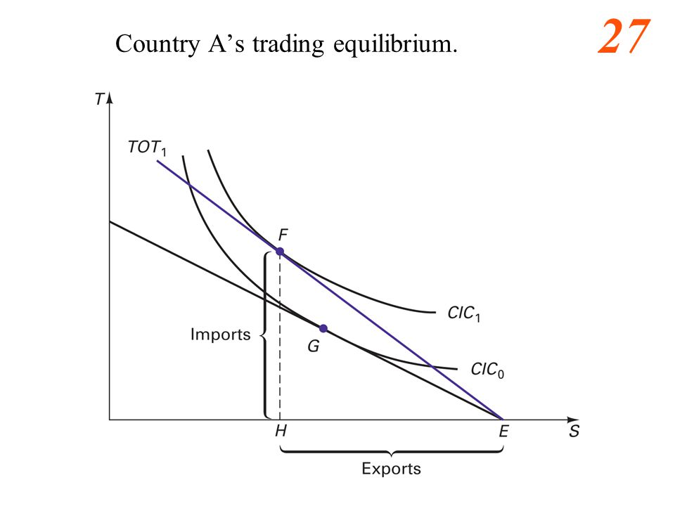 28 Learning Objectives Understand five more assumptions Determine and understand comparative and absolute advantage Find international trade equilibrium Explain gains from trade Derive range of wages that will permit trade