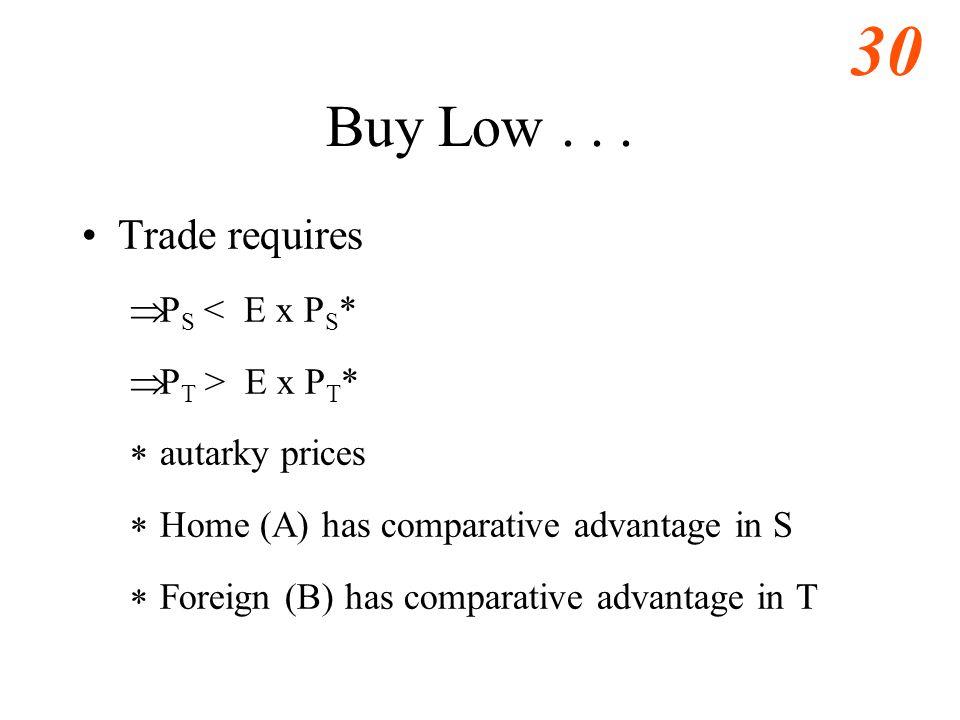 30 Buy Low...