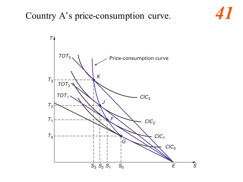 41 Country A's price-consumption curve.