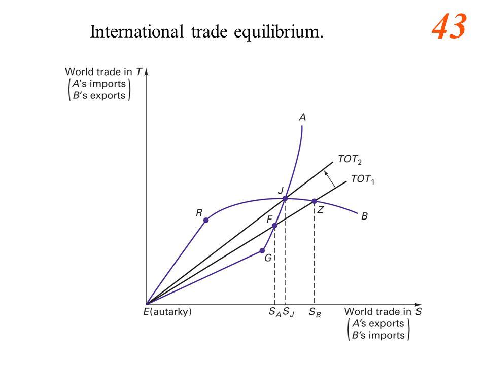 43 International trade equilibrium.