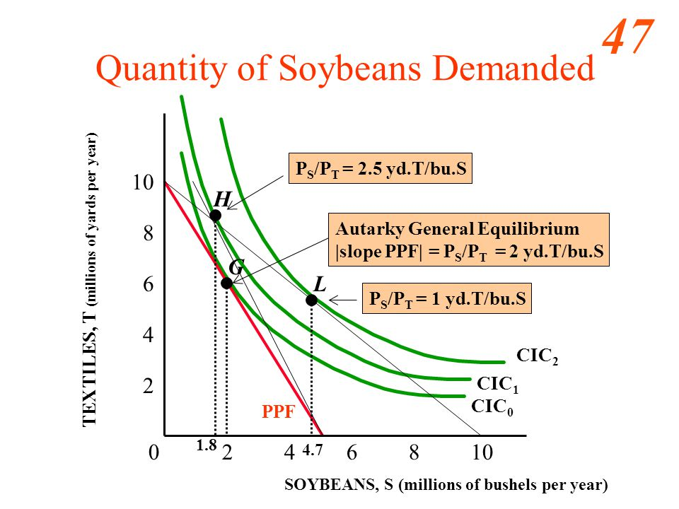 47 0 2 4 6 8 10 2 4 6 8 10 SOYBEANS, S (millions of bushels per year) L Quantity of Soybeans Demanded H CIC 1 CIC 2 CIC 0 G Autarky General Equilibrium |slope PPF| = P S /P T = 2 yd.T/bu.S TEXTILES, T (millions of yards per year) PPF P S /P T = 1 yd.T/bu.S P S /P T = 2.5 yd.T/bu.S 4.7 1.8