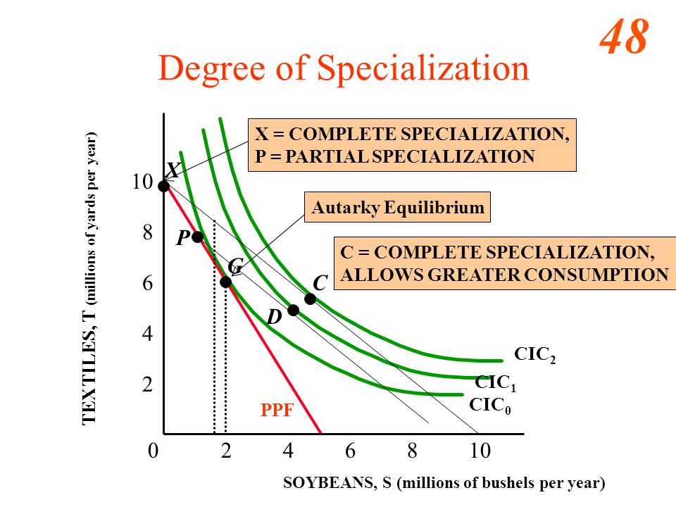 48 0 2 4 6 8 10 2 4 6 8 10 SOYBEANS, S (millions of bushels per year) C Degree of Specialization X CIC 1 CIC 2 CIC 0 G Autarky Equilibrium TEXTILES, T (millions of yards per year) PPF C = COMPLETE SPECIALIZATION, ALLOWS GREATER CONSUMPTION X = COMPLETE SPECIALIZATION, P = PARTIAL SPECIALIZATION P D