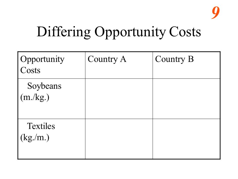 9 Differing Opportunity Costs Opportunity Costs Country ACountry B Soybeans (m./kg.) Textiles (kg./m.)