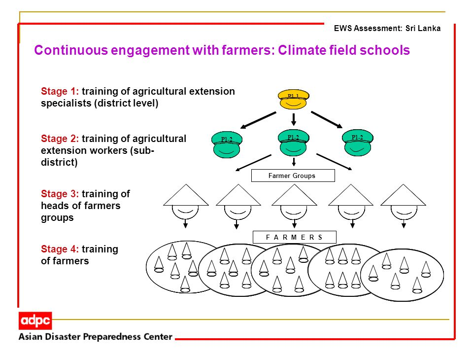 FARMERS Farmer Groups P1-1 P1-2 -2 -2 FARMERS Farmer Groups P1-1 -1 P1-2 -2 -2P1-2 -2 -2P1-2 -2 -2 Stage 1: training of agricultural extension specialists (district level) Stage 2: training of agricultural extension workers (sub- district) Stage 3: training of heads of farmers groups Stage 4: training of farmers EWS Assessment: Sri Lanka Continuous engagement with farmers: Climate field schools