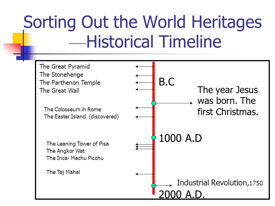 Sorting Out the World Heritages –– Historical Timeline B.C 1000 A.D 2000 A.D. The year Jesus was born. The first Christmas. The Great Pyramid The Ston