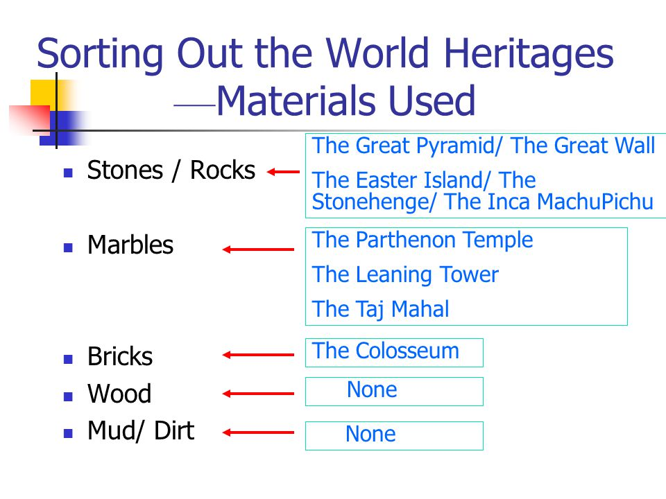 Sorting Out the World Heritages –– Materials Used Stones / Rocks Marbles Bricks Wood Mud/ Dirt None The Parthenon Temple The Leaning Tower The Taj Mah