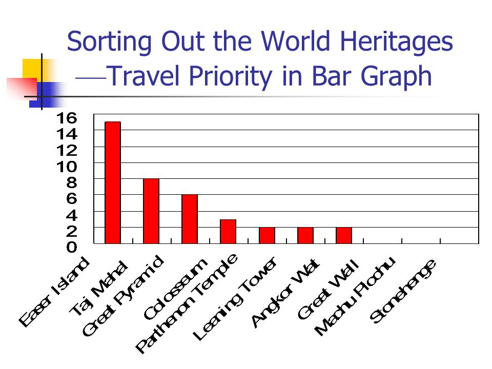Sorting Out the World Heritages –– Travel Priority in Bar Graph