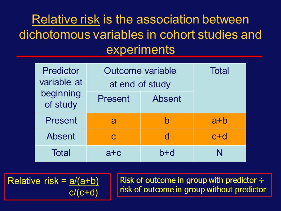 Risk ratio is the association between dichotomous variables in cross-sectional studies Predictor variable Outcome variableTotal PresentAbsent Presentaba+b Absentcdc+d Totala+cb+dN Risk ratio = a/(a+c) b/(b+d)) Risk of predictor in outcome group ÷ risk of predictor in group without outcome