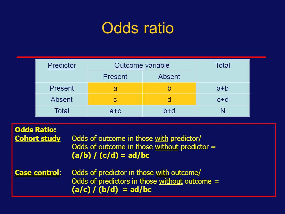 Odds ratio is the association between dichotomous variables in case-control studies PredictorOutcome variableTotal PresentAbsent Presentaba+b Absentcdc+d Totala+cb+dN OR = ad/bc Odds Ratio: Odds of outcome in those with predictor ÷ Odds of outcome in those without predictor = (a/b) ÷ (c/d) = ad/bc Odds of outcome among those with predictor = number with outcome (a) ÷ number who don't develop outcome (b)
