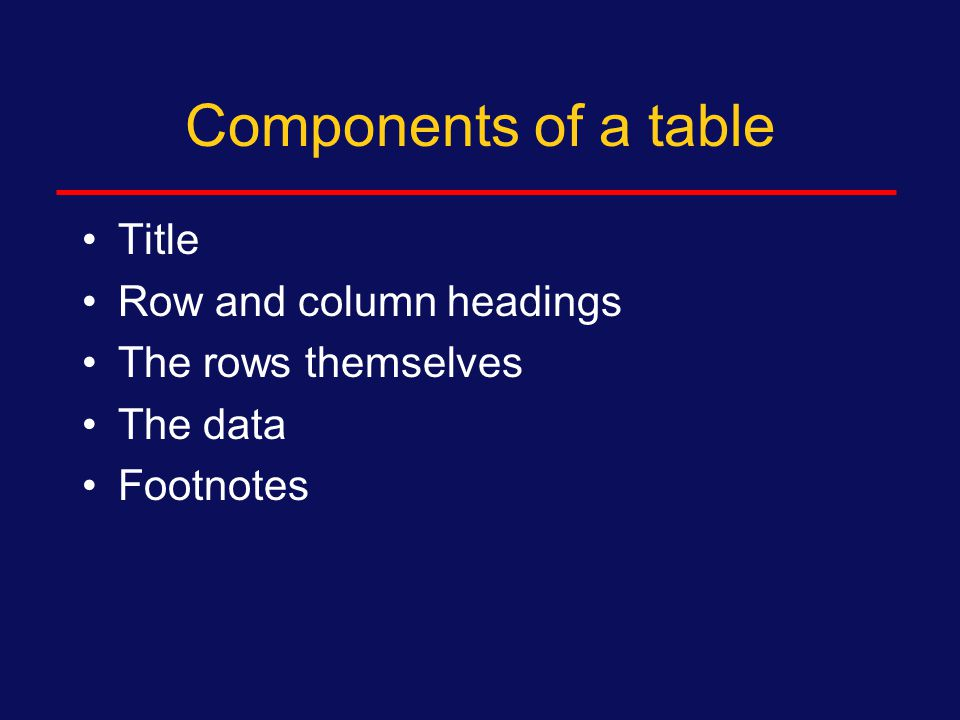 Tables General approach -2 Rule of thumb: if you have fewer than 5 or 6 pieces of information to present in a table, consider putting it in the text instead On the other hand, do not use excessive detail or you will detract from your overall message Clearly label the rows & columns to assist the reader—particularly for figures, clearly label x and y axis.