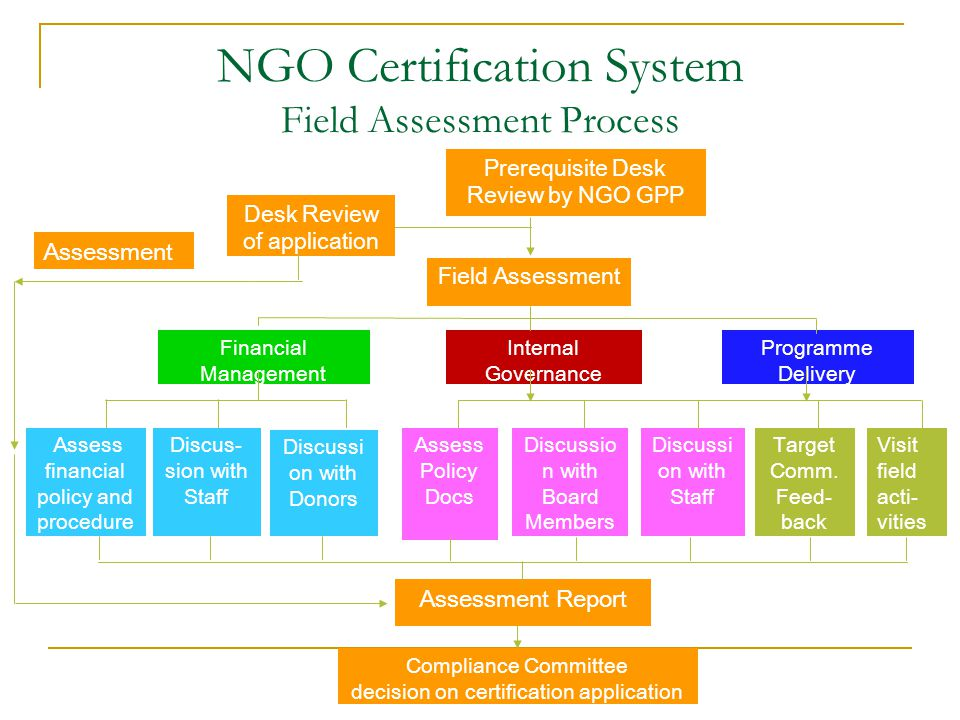 NGO Certification System Field Assessment Process Prerequisite Desk Review by NGO GPP Desk Review of application Field Assessment Internal Governance Financial Management Programme Delivery Assess financial policy and procedure s Discus- sion with Staff Discussi on with Donors Assess Policy Docs Discussio n with Board Members Discussi on with Staff Target Comm.
