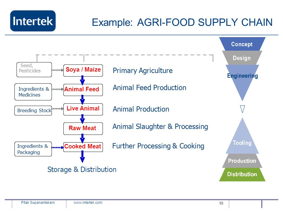 www.intertek.com Pitak Supanantakarn 10 Example: AGRI-FOOD SUPPLY CHAIN Soya / Maize Animal Feed Live Animal Raw Meat Primary Agriculture Animal Feed