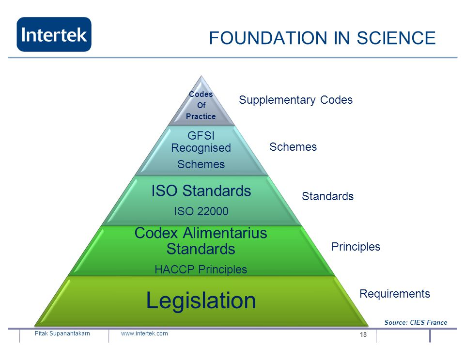 www.intertek.com Pitak Supanantakarn 18 FOUNDATION IN SCIENCE Codes Of Practice GFSI Recognised Schemes ISO Standards ISO 22000 Codex Alimentarius Sta
