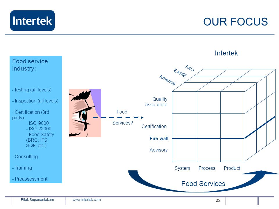 www.intertek.com Pitak Supanantakarn 25 Food Services OUR FOCUS Food service industry: - Testing (all levels) - Inspection (all levels) - Certificatio