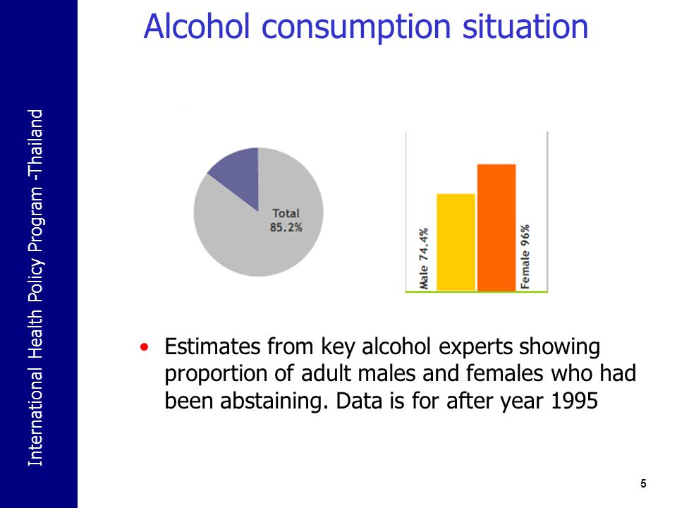 International Health Policy Program -Thailand Alcohol consumption situation 5 Estimates from key alcohol experts showing proportion of adult males and females who had been abstaining.