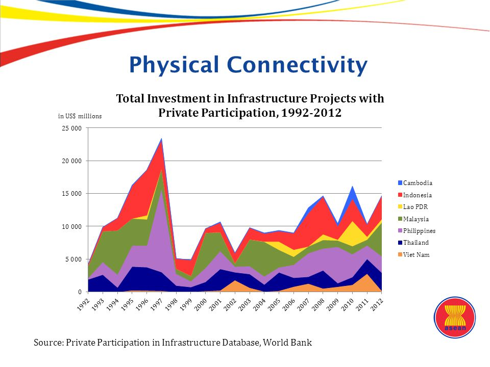 Physical Connectivity Source: Private Participation in Infrastructure Database, World Bank in US$ millions