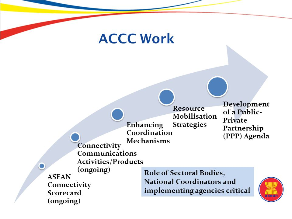 ASEAN Connectivity Scorecard (ongoing) Connectivity Communications Activities/Products (ongoing) Enhancing Coordination Mechanisms Resource Mobilisati