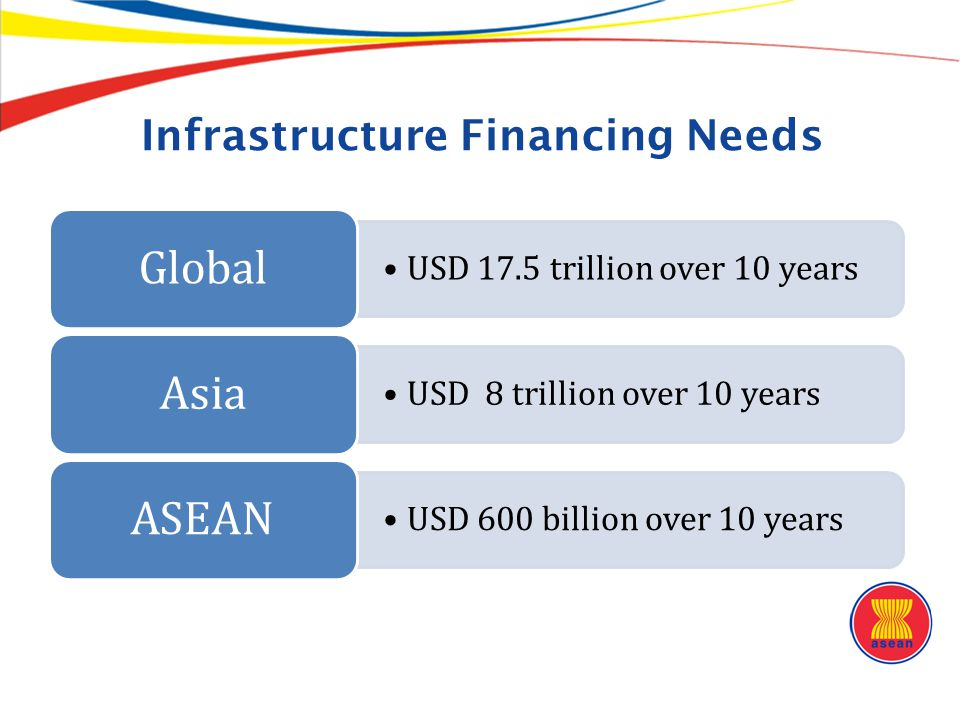 The Limits of Public Funding TransportElectricityICT Water and Sanitation Total Cambodia 4.430.952.970.36 8.71 Indonesia 3.880.980.970.35 6.18 Lao PDR 10.620.002.400.60 13.61 Malaysia 1.944.420.270.04 6.68 Myanmar 2.700.001.461.88 6.04 Philippines 2.301.871.220.65 6.04 Thailand 0.583.690.450.19 4.91 Viet Nam 2.073.122.380.54 8.12 Source: Bhattacharyay, ADBI Working Paper, 2010 Infrastructure Investment Needs as % of GDP (est.), 2010-2020