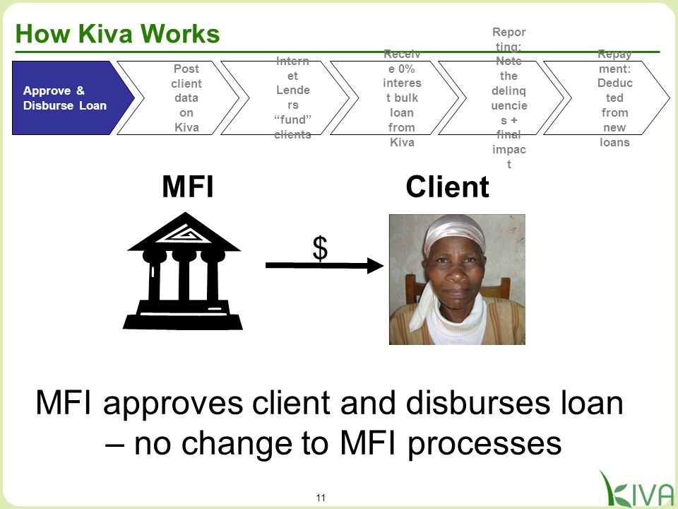 11 How Kiva Works Client Approve & Disburse Loan Post client data on Kiva Receiv e 0% interes t bulk loan from Kiva Repor ting: Note the delinq uencie