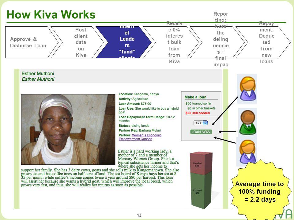 13 How Kiva Works Approve & Disburse Loan Post client data on Kiva Receiv e 0% interes t bulk loan from Kiva Repor ting: Note the delinq uencie s + fi